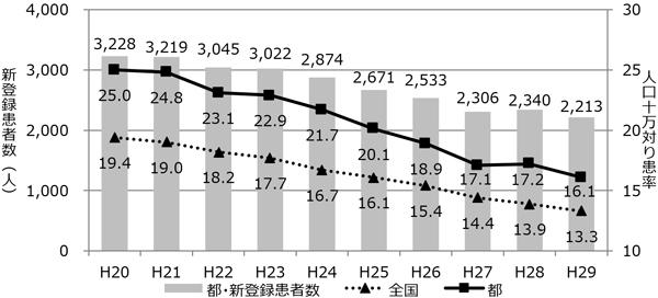 患者数の推移のグラフ