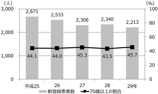 患者数に占める70歳以上の割合グラフ