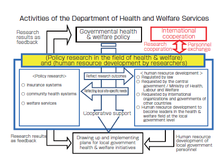 Health and Welfare Services